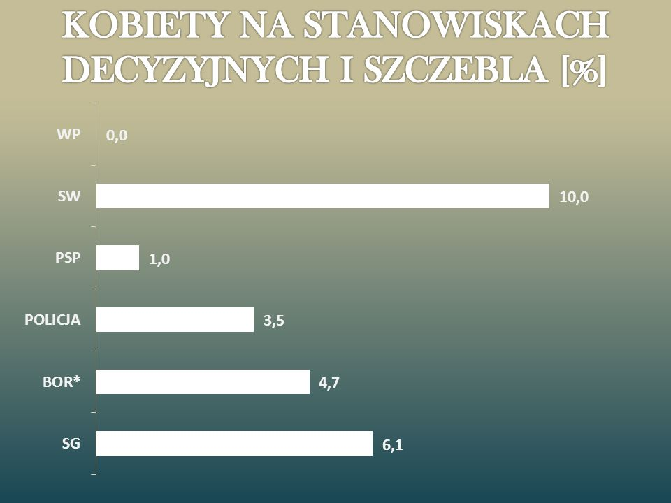 KOBIETY NA STANOWISKACH DECYZYJNYCH I SZCZEBLA [%]